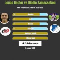 Jonas Hector vs Diadie Samassekou h2h player stats