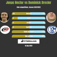 Jonas Hector vs Dominick Drexler h2h player stats