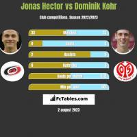 Jonas Hector vs Dominik Kohr h2h player stats
