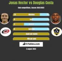 Jonas Hector vs Douglas Costa h2h player stats