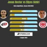 Jonas Hector vs Ellyes Skhiri h2h player stats