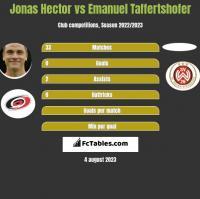 Jonas Hector vs Emanuel Taffertshofer h2h player stats