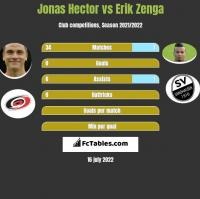 Jonas Hector vs Erik Zenga h2h player stats