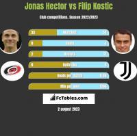 Jonas Hector vs Filip Kostic h2h player stats