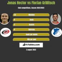 Jonas Hector vs Florian Grillitsch h2h player stats