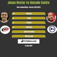 Jonas Hector vs Gonzalo Castro h2h player stats