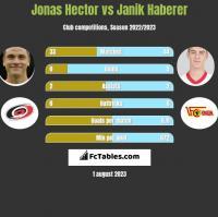 Jonas Hector vs Janik Haberer h2h player stats