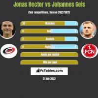 Jonas Hector vs Johannes Geis h2h player stats