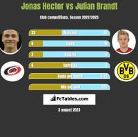 Jonas Hector vs Julian Brandt h2h player stats