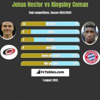 Jonas Hector vs Kingsley Coman h2h player stats