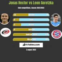 Jonas Hector vs Leon Goretzka h2h player stats