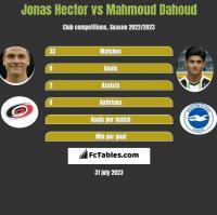 Jonas Hector vs Mahmoud Dahoud h2h player stats
