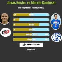 Jonas Hector vs Marcin Kaminski h2h player stats