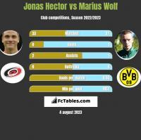 Jonas Hector vs Marius Wolf h2h player stats
