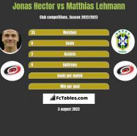Jonas Hector vs Matthias Lehmann h2h player stats