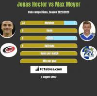 Jonas Hector vs Max Meyer h2h player stats