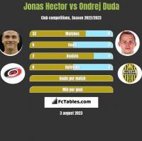 Jonas Hector vs Ondrej Duda h2h player stats