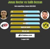 Jonas Hector vs Salih Oezcan h2h player stats