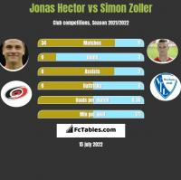 Jonas Hector vs Simon Zoller h2h player stats