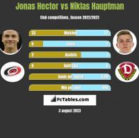 Jonas Hector vs Niklas Hauptman h2h player stats