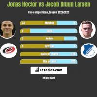 Jonas Hector vs Jacob Bruun Larsen h2h player stats