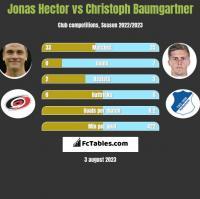 Jonas Hector vs Christoph Baumgartner h2h player stats