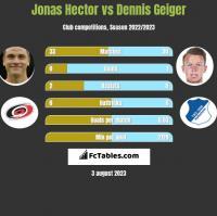 Jonas Hector vs Dennis Geiger h2h player stats