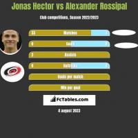 Jonas Hector vs Alexander Rossipal h2h player stats
