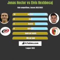 Jonas Hector vs Elvis Rexhbecaj h2h player stats
