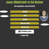 Jonas Hildebrandt vs Kai Buelow h2h player stats