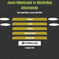 Jonas Hildebrandt vs Maximilian Ahlschwede h2h player stats