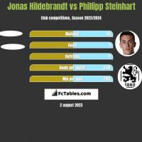 Jonas Hildebrandt vs Phillipp Steinhart h2h player stats
