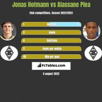 Jonas Hofmann vs Alassane Plea h2h player stats