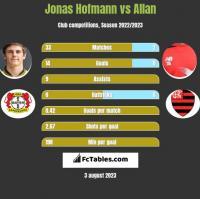 Jonas Hofmann vs Allan h2h player stats