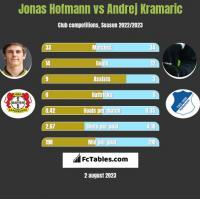 Jonas Hofmann vs Andrej Kramaric h2h player stats