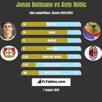 Jonas Hofmann vs Ante Rebic h2h player stats
