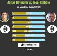 Jonas Hofmann vs Breel Embolo h2h player stats