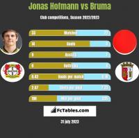 Jonas Hofmann vs Bruma h2h player stats