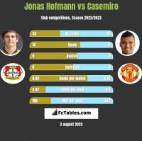 Jonas Hofmann vs Casemiro h2h player stats
