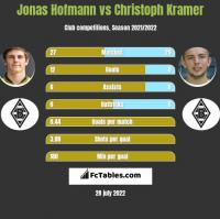 Jonas Hofmann vs Christoph Kramer h2h player stats