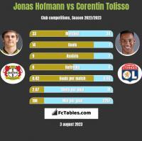 Jonas Hofmann vs Corentin Tolisso h2h player stats