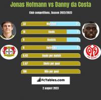Jonas Hofmann vs Danny da Costa h2h player stats
