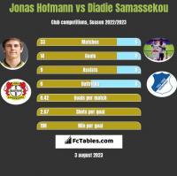 Jonas Hofmann vs Diadie Samassekou h2h player stats