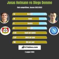Jonas Hofmann vs Diego Demme h2h player stats