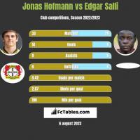 Jonas Hofmann vs Edgar Salli h2h player stats