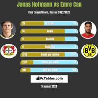 Jonas Hofmann vs Emre Can h2h player stats