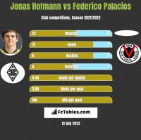 Jonas Hofmann vs Federico Palacios h2h player stats