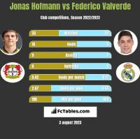 Jonas Hofmann vs Federico Valverde h2h player stats
