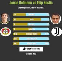 Jonas Hofmann vs Filip Kostic h2h player stats