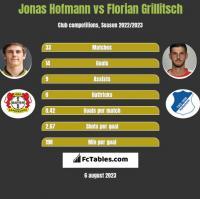 Jonas Hofmann vs Florian Grillitsch h2h player stats